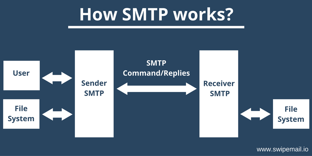 How SMTP works?