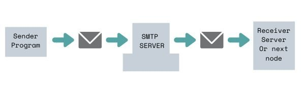 wtf-smtp-relay